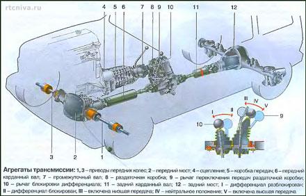 Общая схема трансмиссии